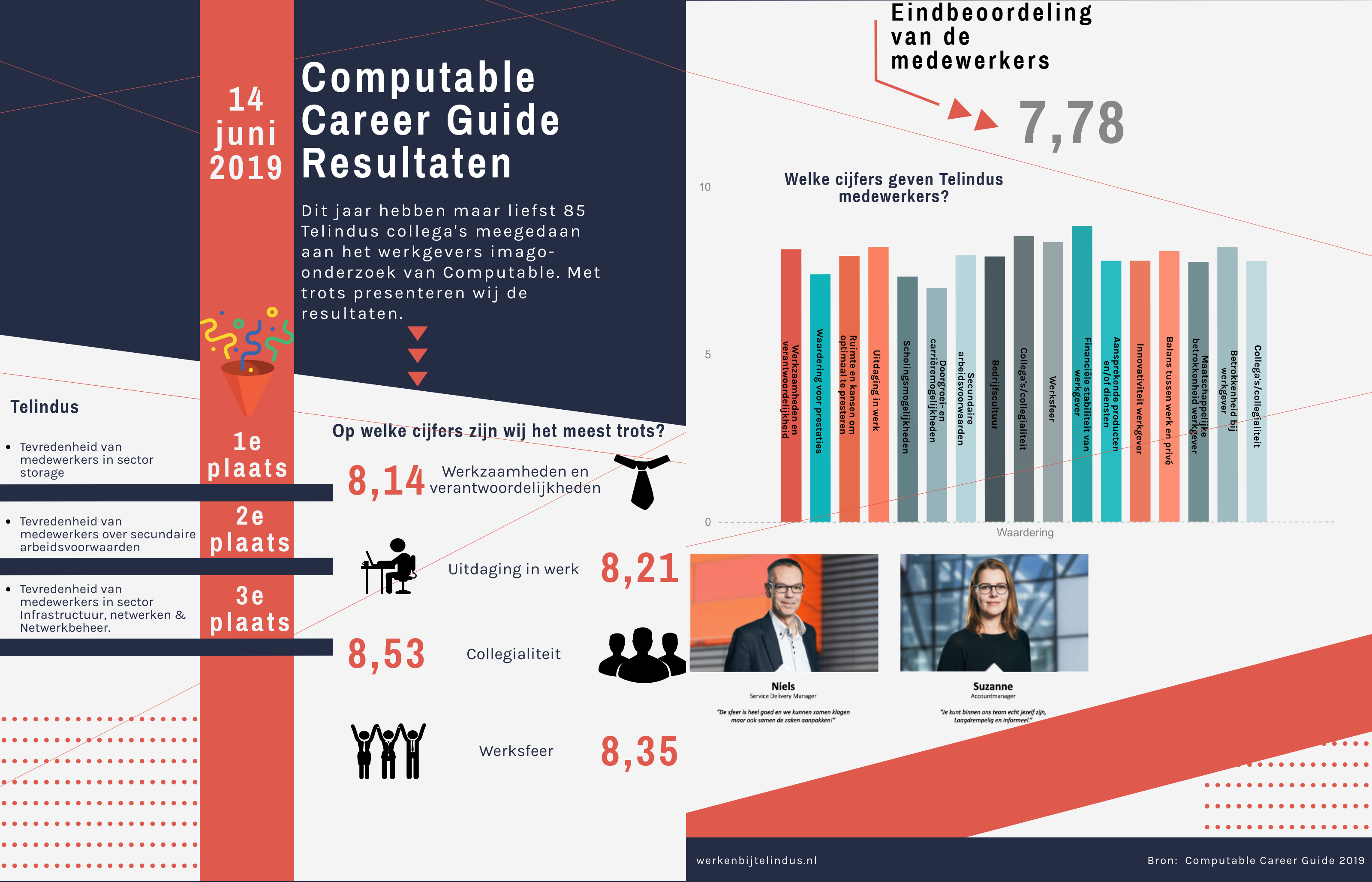 Infographic-Computable-career-guide-resultaten-Telindus